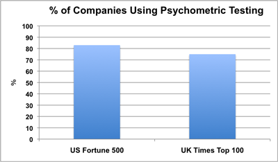 disadvantages of psychometric tests