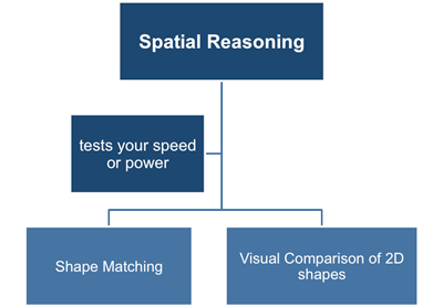 Spatial Ability Tests Shape Matching