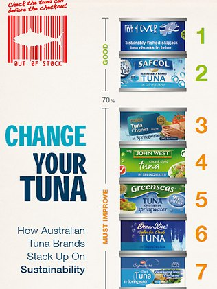 723931-greenpeace-tuna-rating