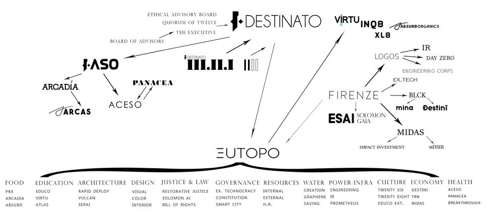Destinato Org Diagram.png