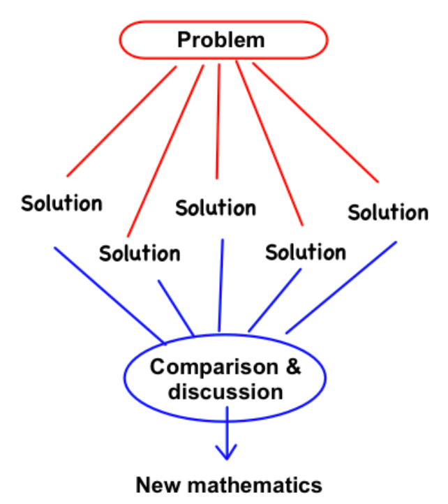 Problem-Based Learning.png