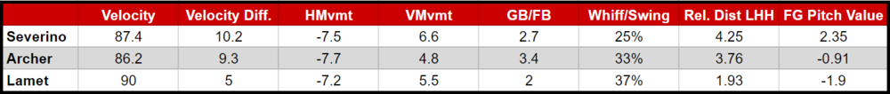 Velocity Diff - fastball velocity minus changeup velocity, 7-10mph is ideal; HMvmt - horizontal movement -6.7 is average for RHP; VMvmt - vertical movement 4.1 is average; Rel. Dist LHH - tunneling metric, release point differential of fastball-changeup sequence, lower is better, 2.6 is average; FG pitch Value - Fangraphs pitch value, 0.00 is average.