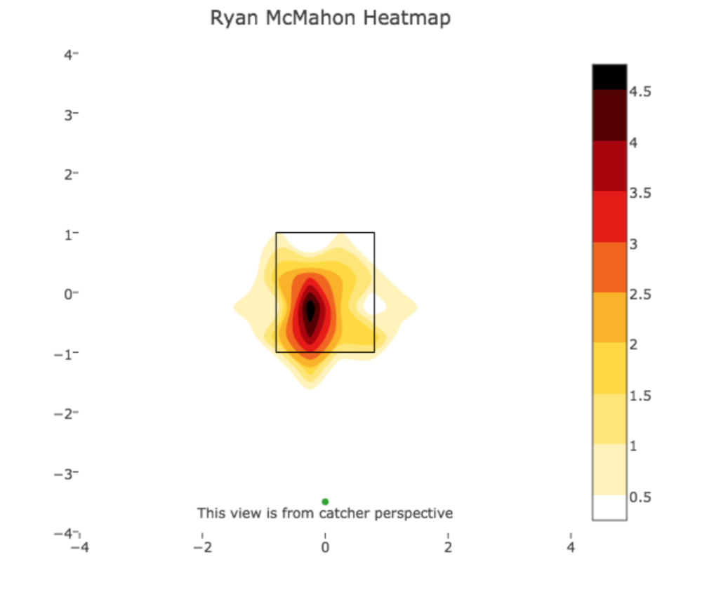 (All hits through 8/19, Ryan McMahon )