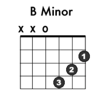 uses the same fingers and angle as a c chord its doesnt sound like a full bm chord but it will get beginners through the song - John Lennon Christmas Song