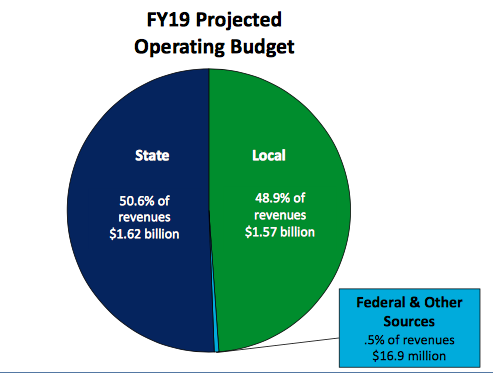 fy19 projected budget img 1.png