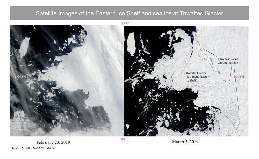 There was great hope, based on this mid-February satellite imagery, that the area in front of Thwaites would still be open when we arrived. Weather plays a significant role in the movement of sea ice. You can see the difference in the amount of cover on the western side of both images. MODIS images provided by Christopher Shuman and    NASA Worldview   .
