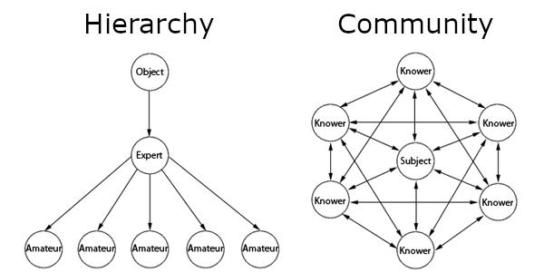 Hierarchy vs Community