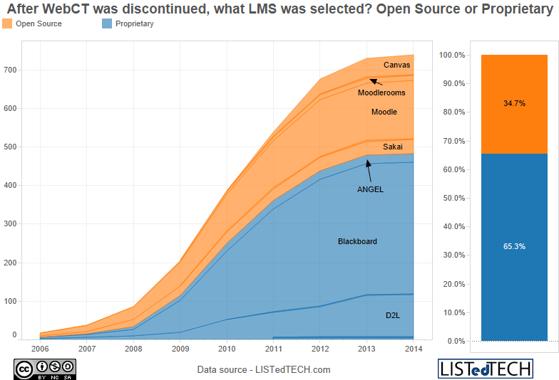 After WebCT was discontinued, what LMS was selected? Open Source or Proprietary - WebCT and How it Helped Open Source LMS