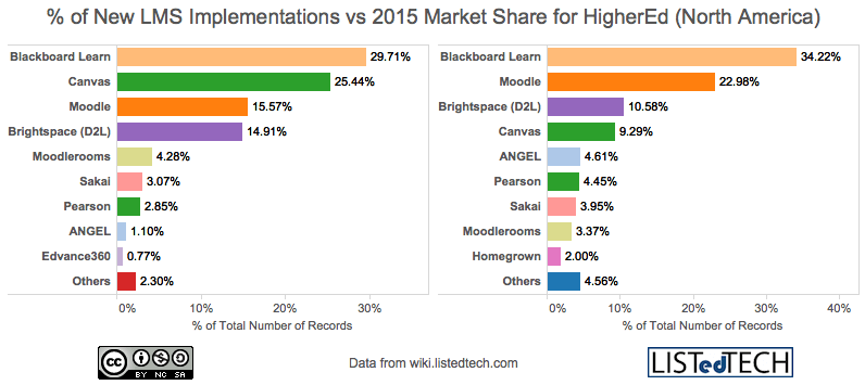 New LMS Implementations vs 2015 Market Share for HigherEd in North America