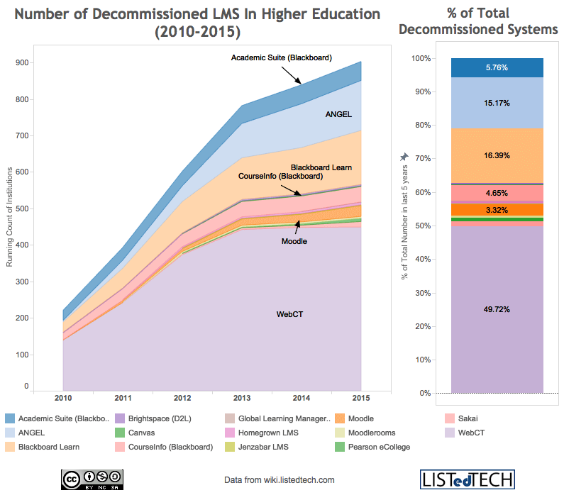 Number of Decommissioned LMS In Higher Education (2010-2015)