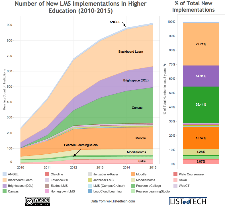 Number of New LMS Implementations In Higher Education (2010-2015)