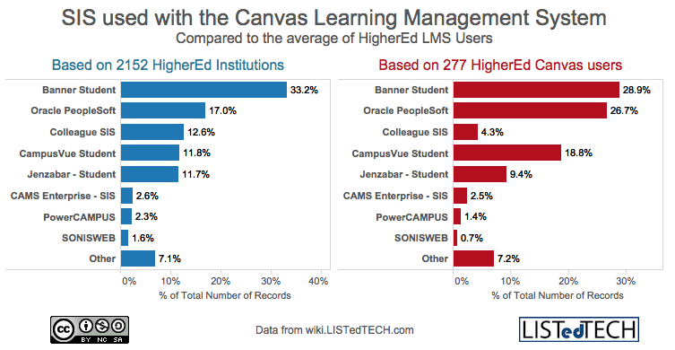 SIS used with Canvas Learning Management System
