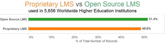 Worldwide Proprietary LMS vs OpenSource