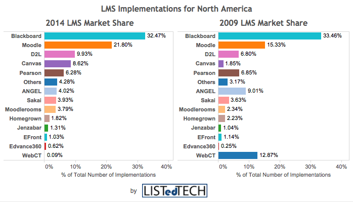 LMS Providers' Market Share by Implementation Year