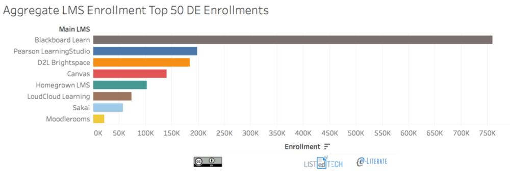 lms-top50_de_enrollment-aggregate_v2