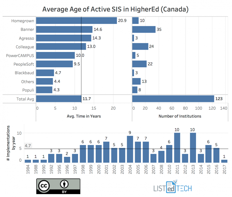 average length of time Canadian higher ed institutions have had their current SIS