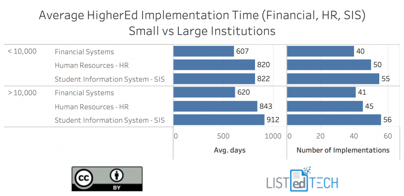 AVG-Implementation-Time-Small-vs-Large-e1518058457772.png