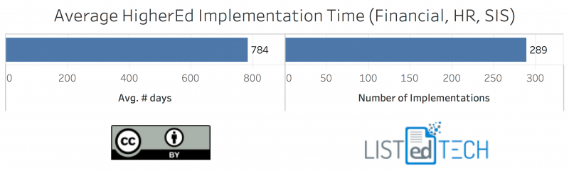 AVG-Implementation-Time-e1517752872620.png