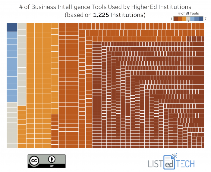 # of Business Intelligence Tools Used by HigherEd Institutions