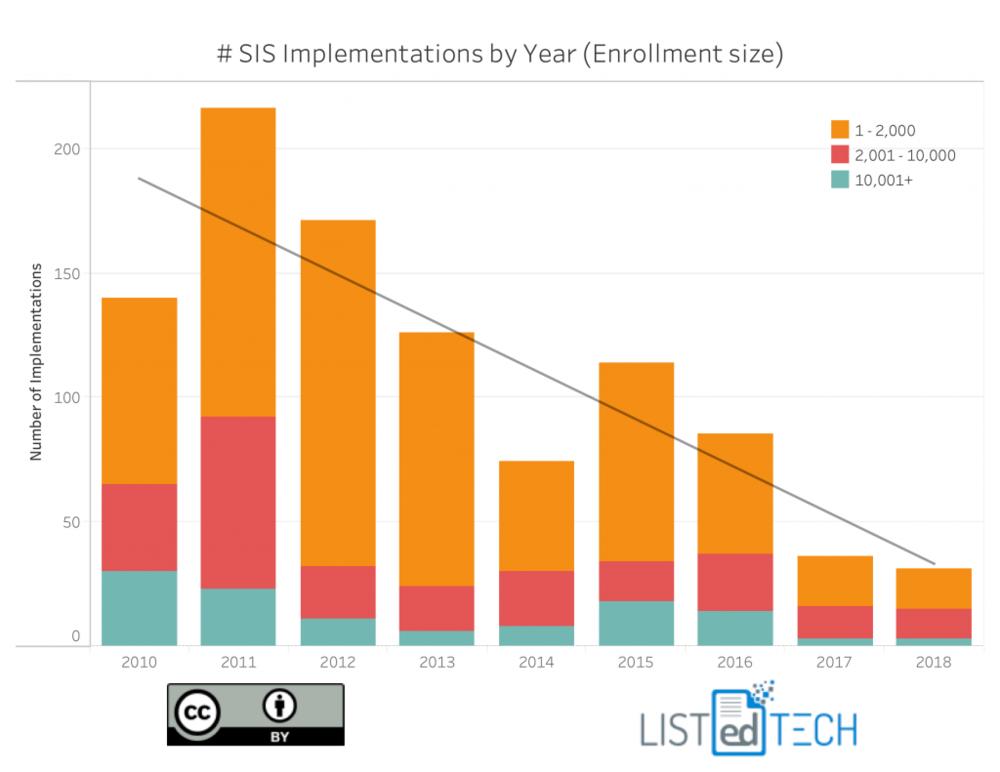 SIS-enrollment-Trend2-e1537210604574-1024x791.png