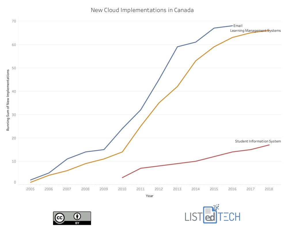 New+Cloud+Implementations+in+Canada.jpg