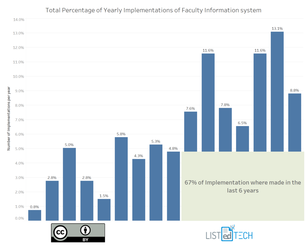 67% new implementations Faculty Information Systems.png