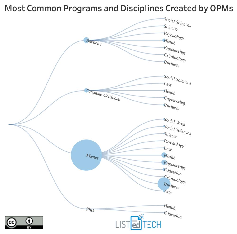 OPMs Programs and Disciplines.png
