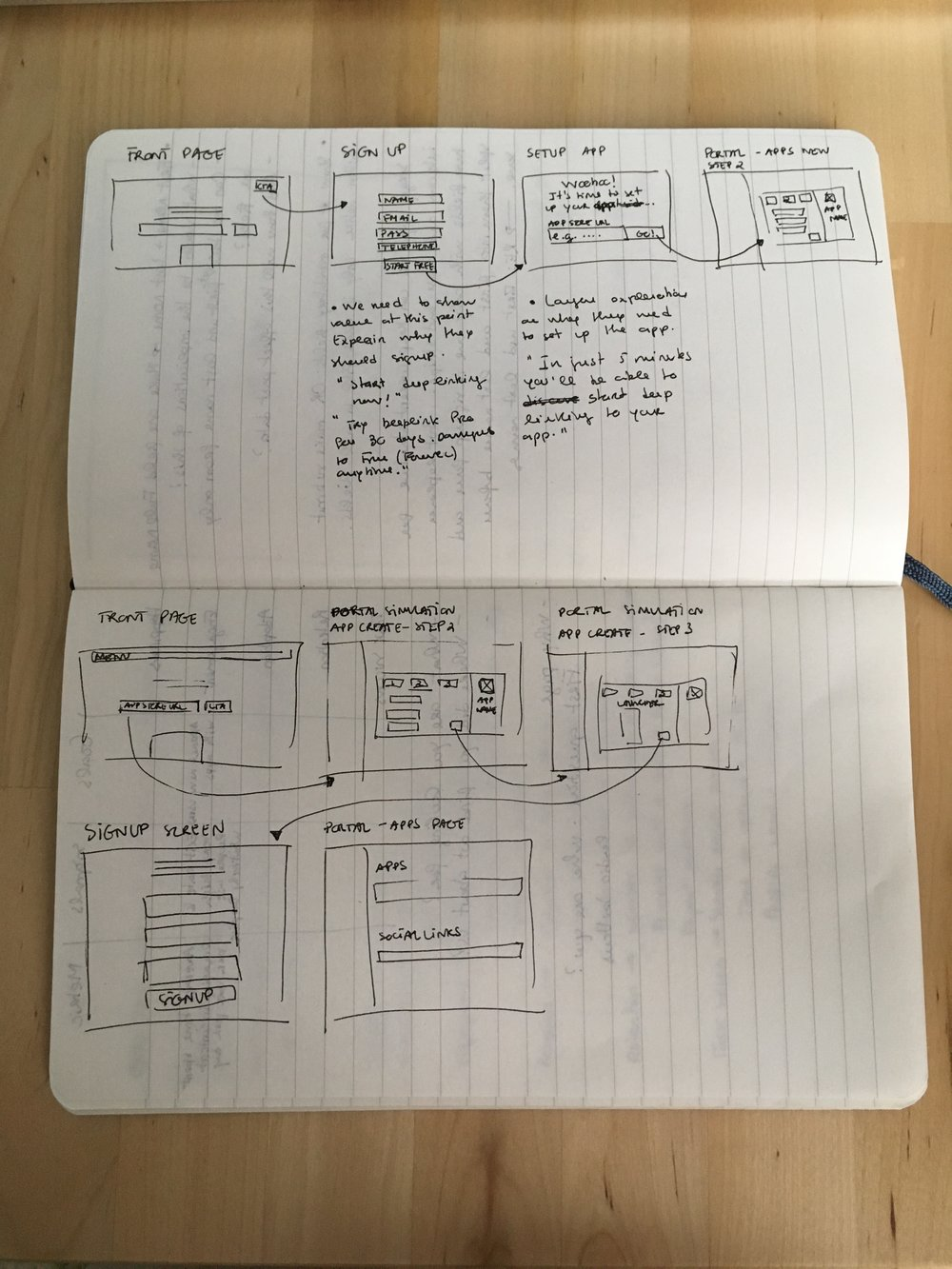 Sketching onboarding flow ideas.