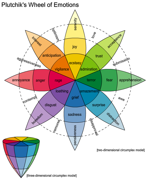 Plutchiks_Wheel_of_Emotions