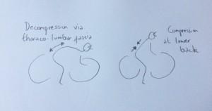 DecompressionCompression