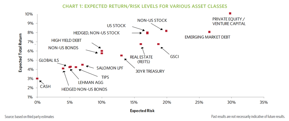 Expected return versus uncertainty.png