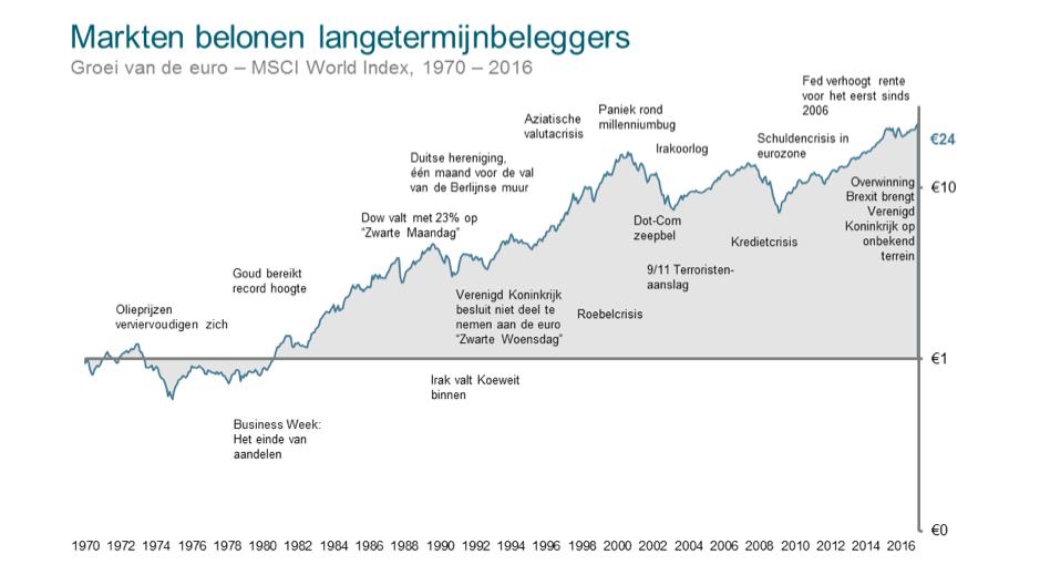 Lange_termijn.png