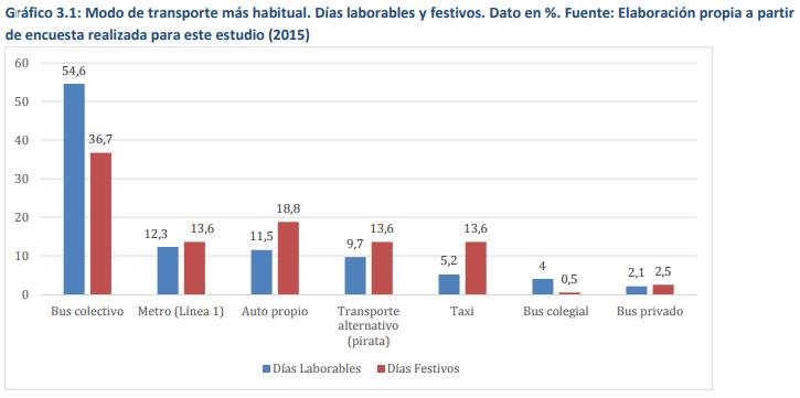 Modo de transporte más habitual. Días laborales y festivos. Dato en %. Fuente encuesta realizada por el Metro de Panamá (2015)