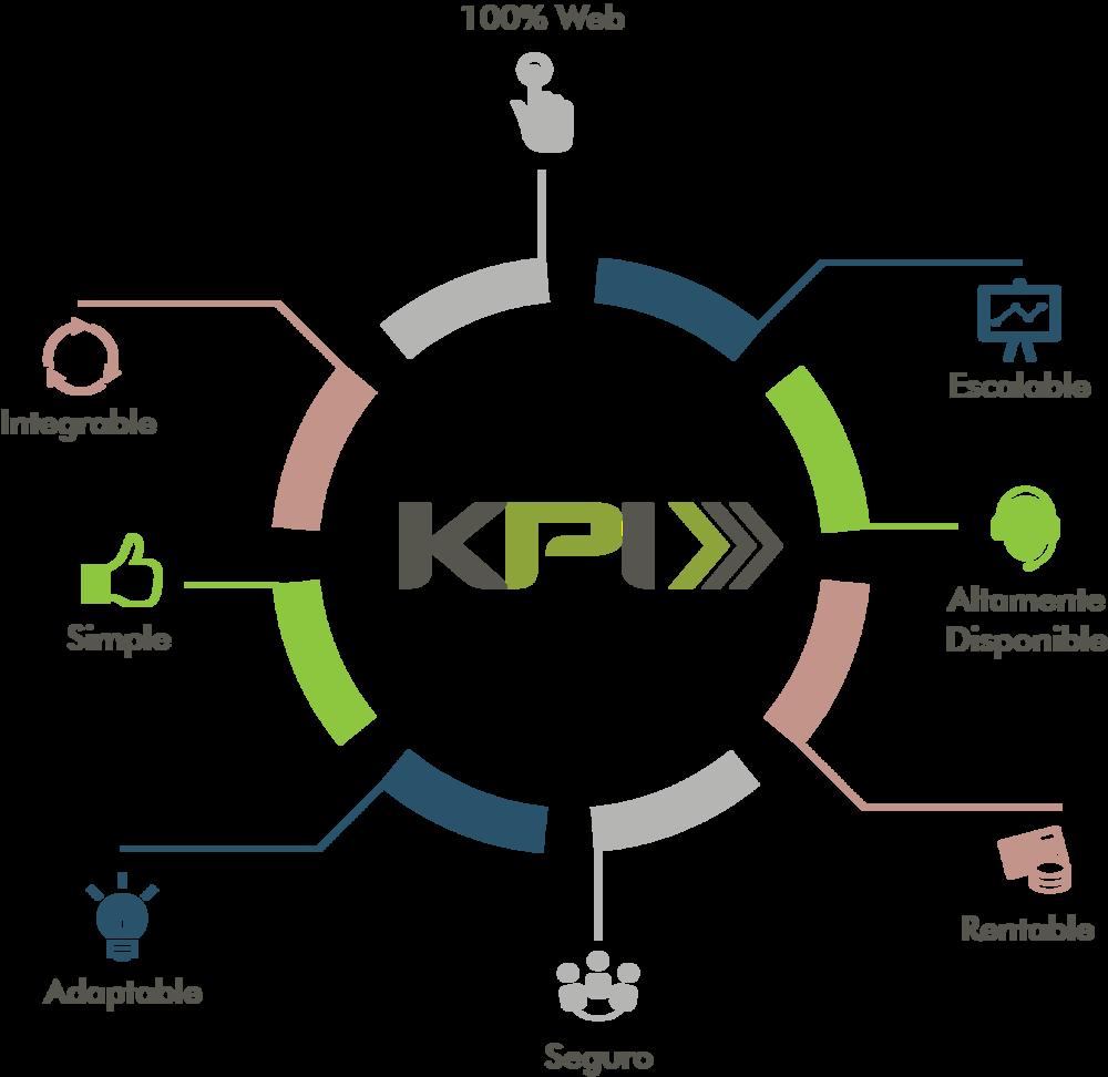 caracteristicas-KPI.png