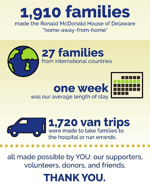 In 2018 there were 1,910 families that stayed at @rmhdelaware, with an average length of stay of one week. Our sponsorship of two rooms in 2019 will definitely go a long way for many families! #motorcyclesanta #ronaldmcdonaldhouse #charity #newyear