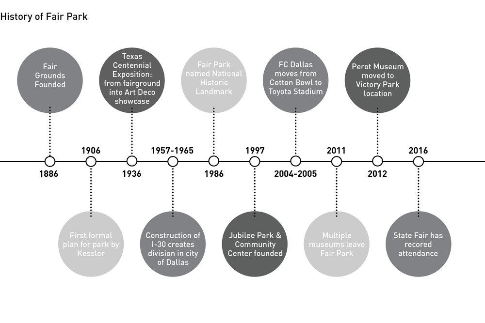 History of Fair Park