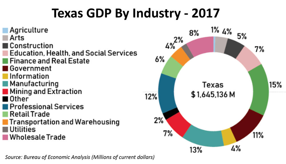 TX GDP By Industry.png