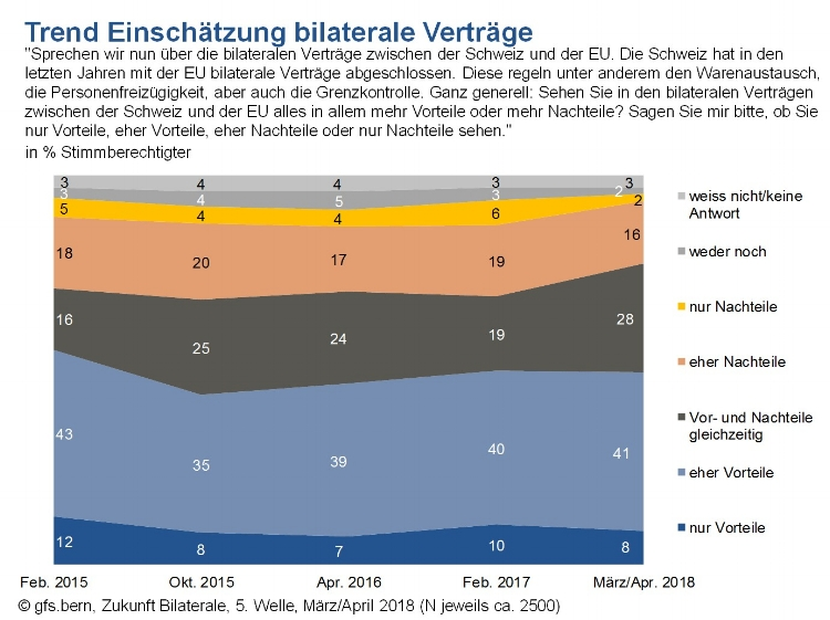 Trend – Assessment of bilateral agreements, representative opinion poll by gfs.bern on behalf of Interpharma, April 2018.