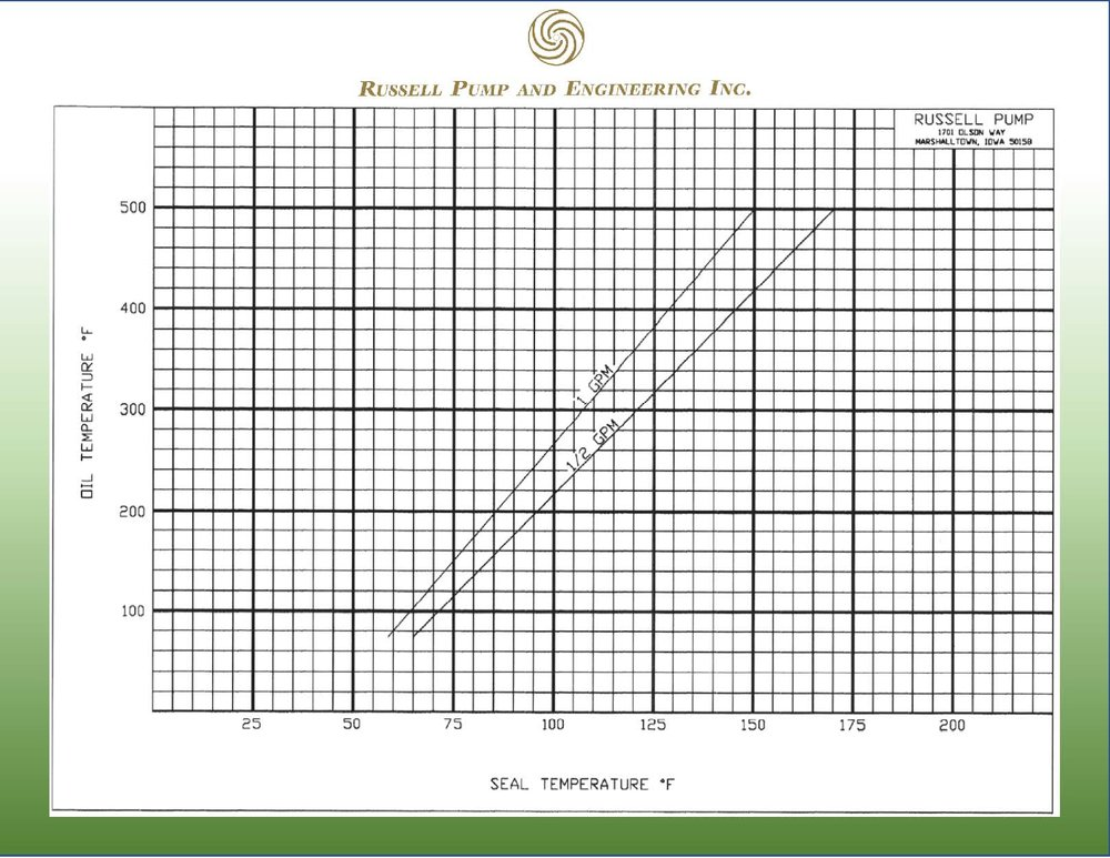 JA510 Oil Seal Temp Curve.jpg