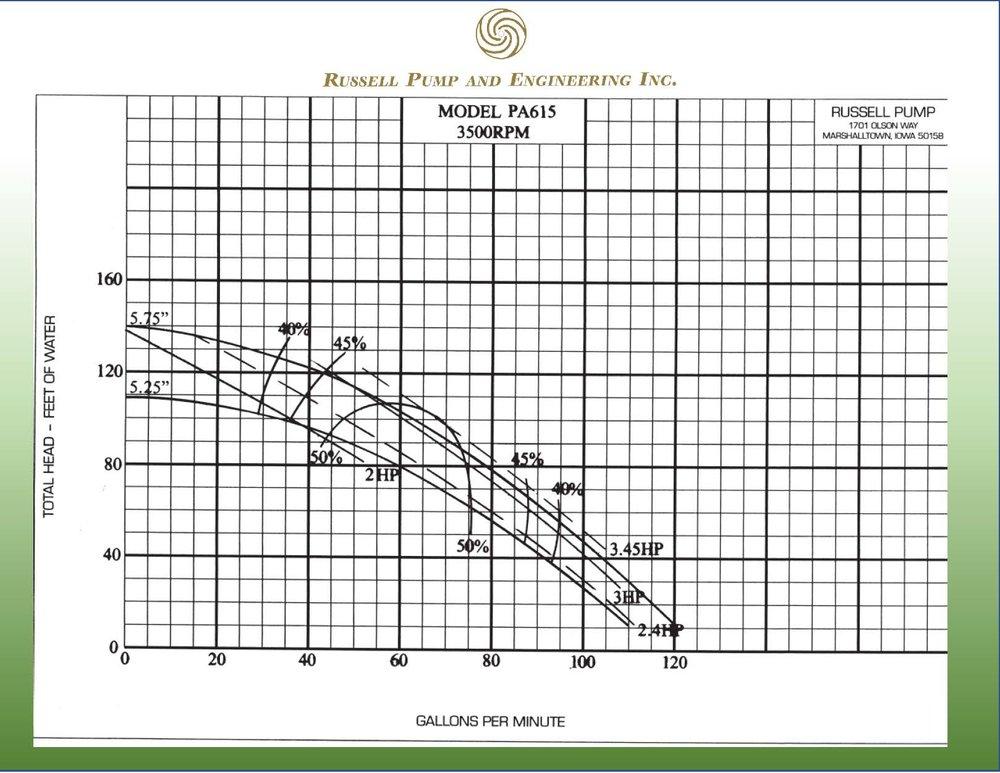 PA 615 Pump Curve.jpg