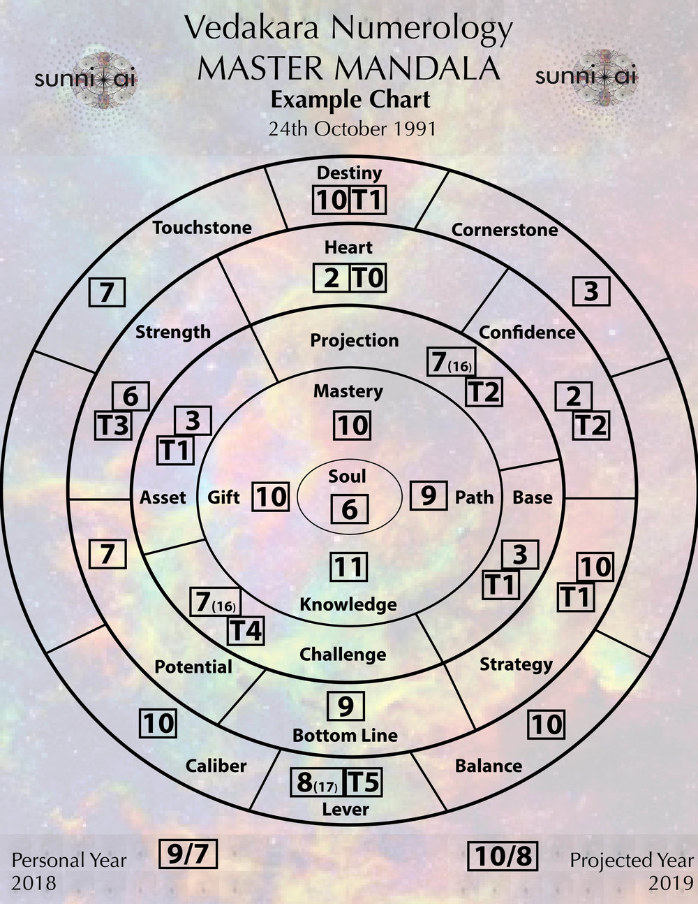Personal readings - 22 Calculation Master MandalaIn the Master Mandala there are 22 calculations to create a chart of your personal numbers.It is a life map of your innermost self. These readings are deep, potent and powerful. The reading is a reminder of who you really are, what you came to do, and how to go about getting it done. Your chart tells a story that is unique to you and illuminates and confirms what your soul already knows. With this knowledge you will gain clarity and confidence to take the next step in your life evolution.