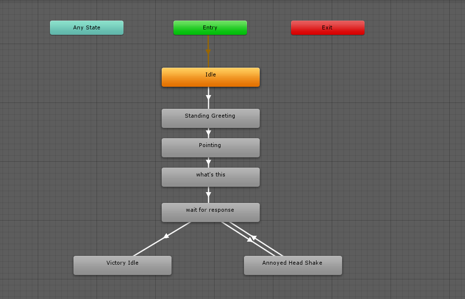 Avatar's animation controller/task flow