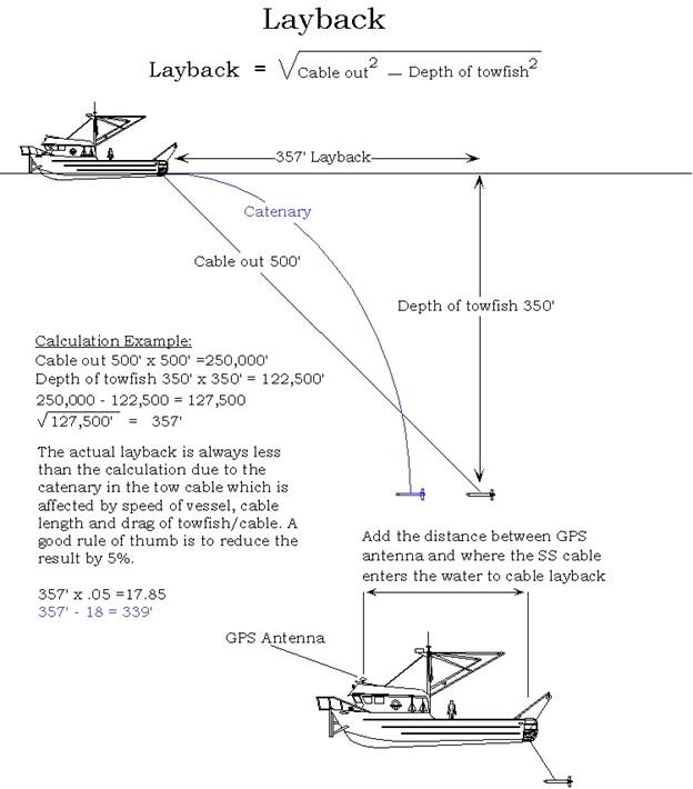 Figure 2. Layback Calculation
