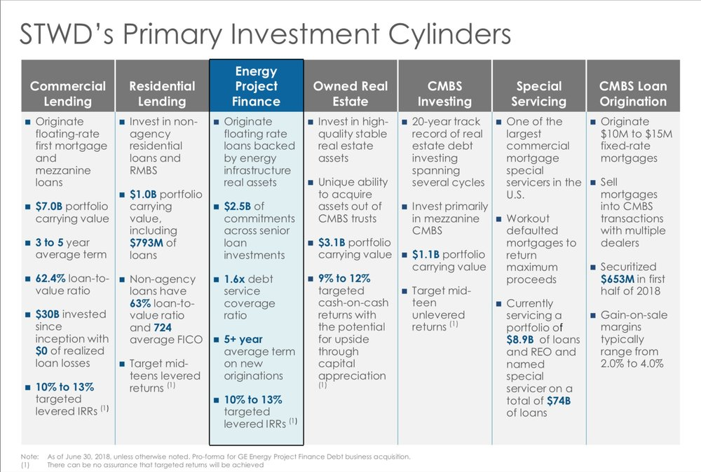 Starwood primary investment cylinders.jpg