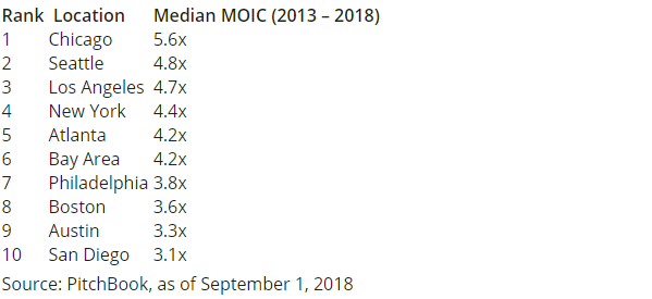 MOIC - Pitchbook Sept 1 2018.png