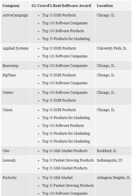 Best Midwest Enterprise Software per G2.png
