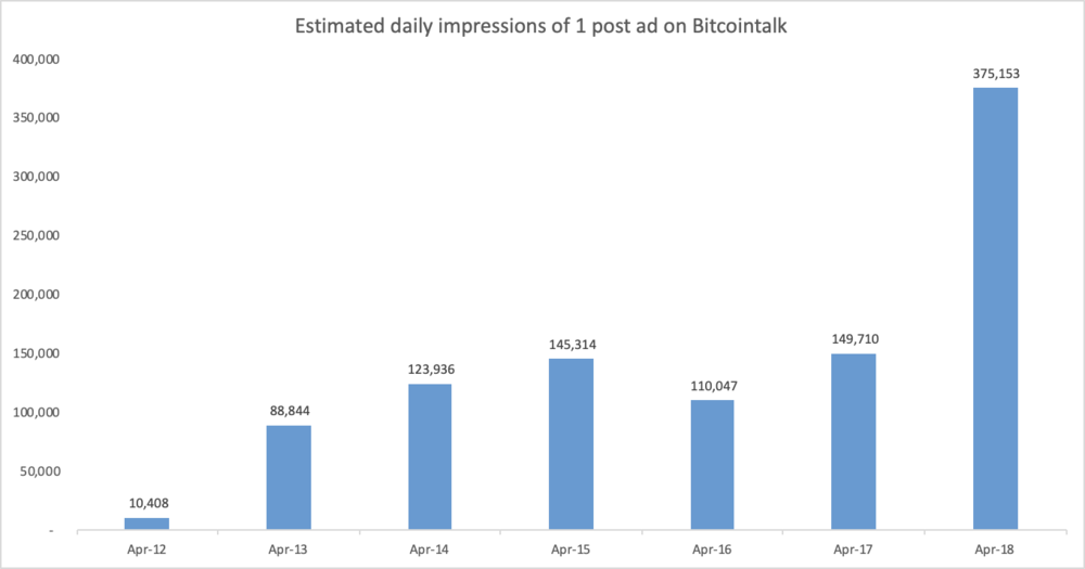 Image 2: Estimated daily impression of historical counts per slot