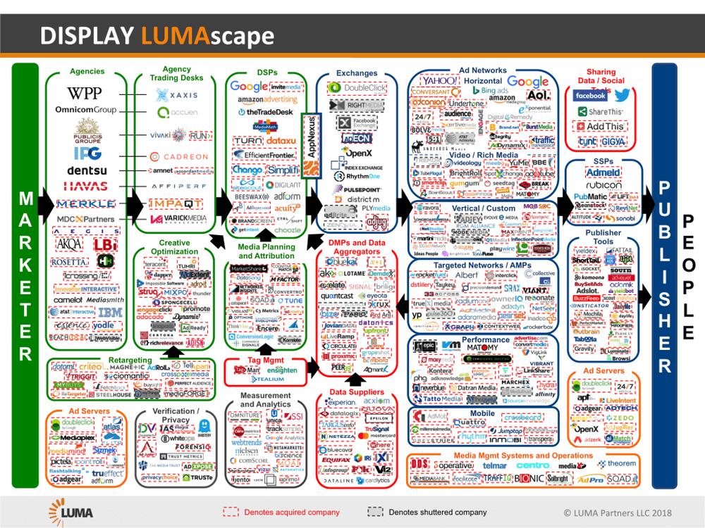Image 8: Display advertising LUMAscape by Luma Partners