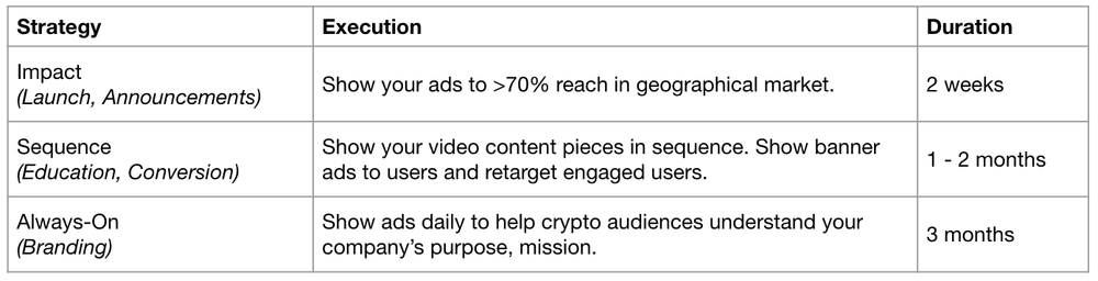Image 9: Campaign strategies examples for advertisers (by CryptoAudiences.com)