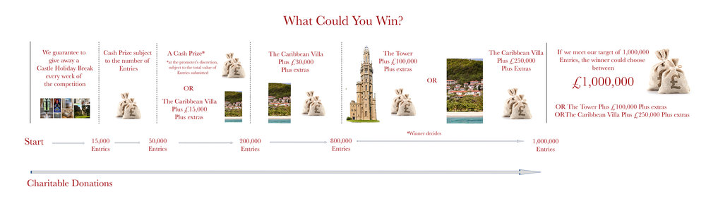 What could you win plus £1m landscape copy.jpg